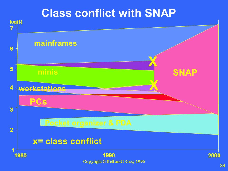 Class conflict with SNAP