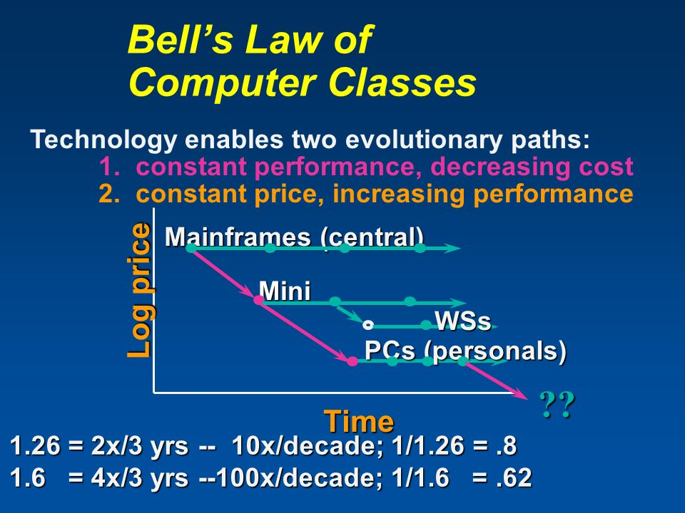 Bell's Law of Computer Classes
