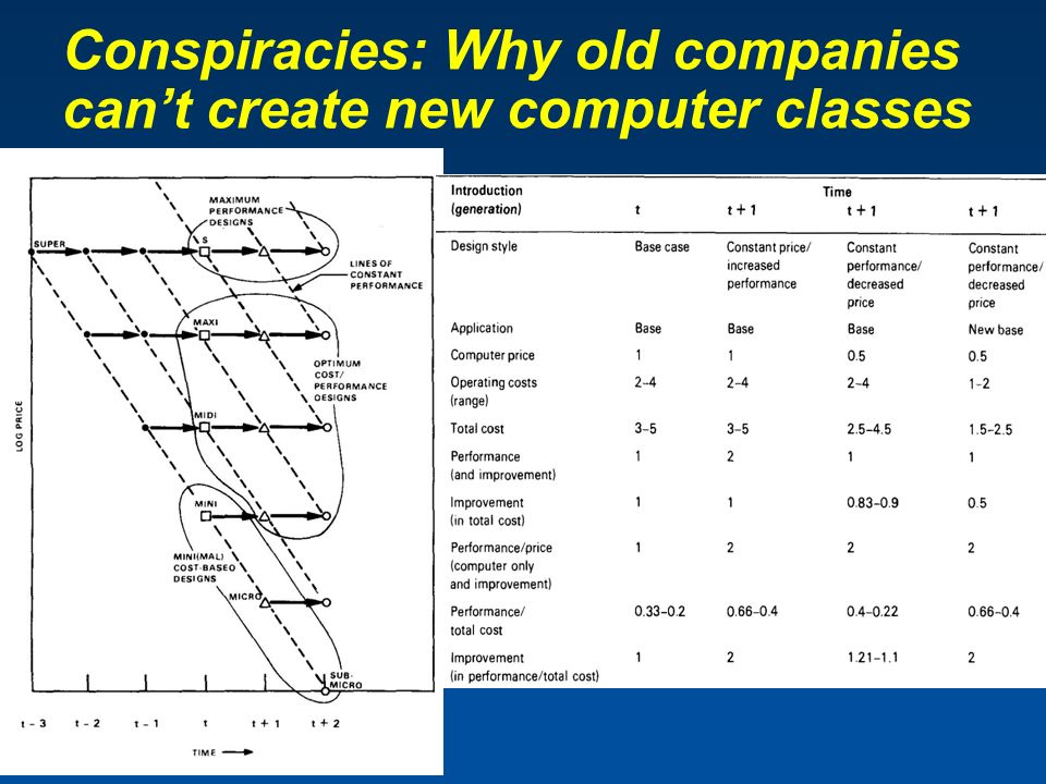 Conspiracies: Why old companies can't create new computer classes …