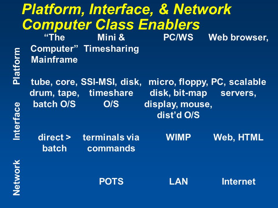 Platform, Interface, & Network Computer Class Enablers