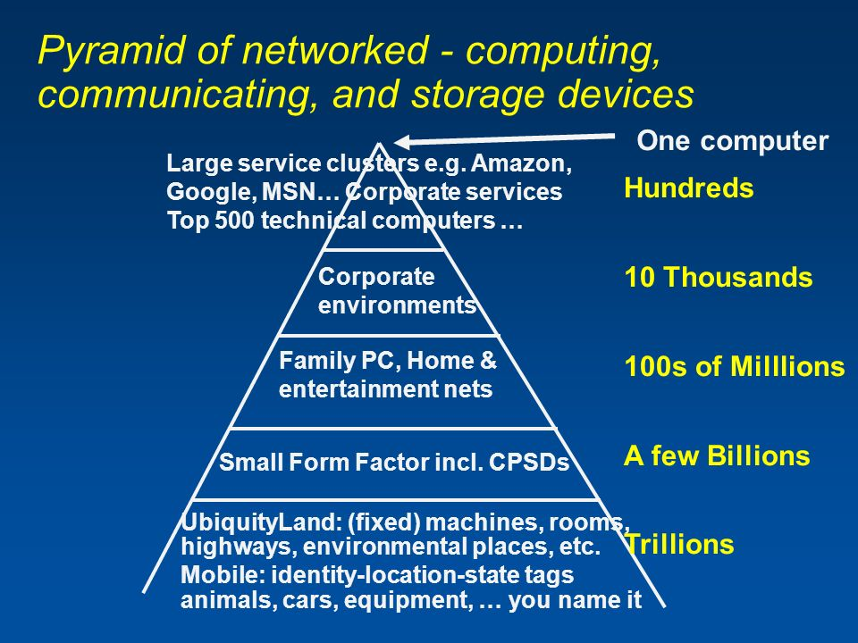 Pyramid of networked - computing, communicating, and storage devices