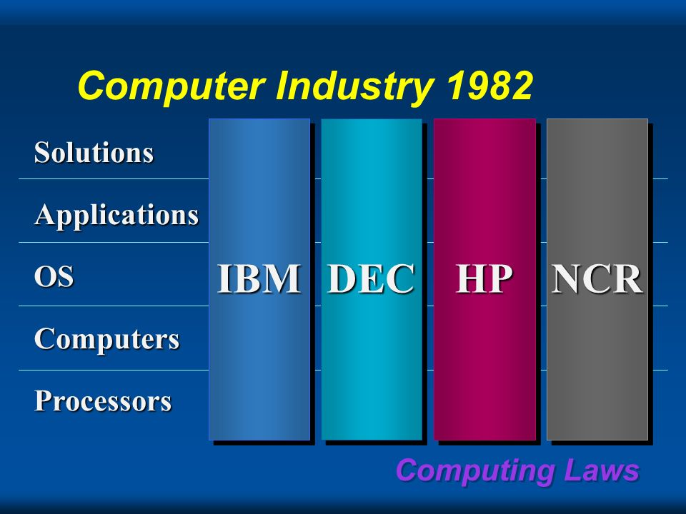 IBM DEC HP NCR Computer Industry 1982 Solutions Applications OS