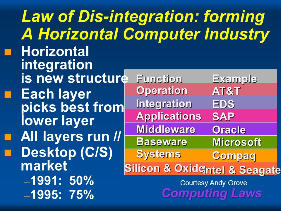 Law of Dis-integration: forming A Horizontal Computer Industry