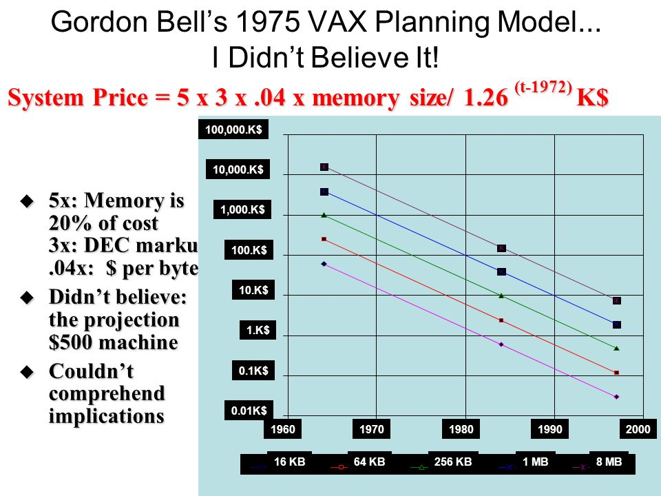 Gordon Bell's 1975 VAX Planning Model... I Didn't Believe It!