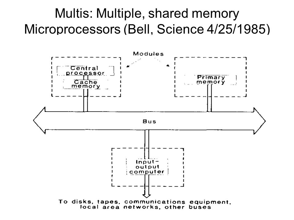 Multis: Multiple, shared memory Microprocessors (Bell, Science 4/25/1985)