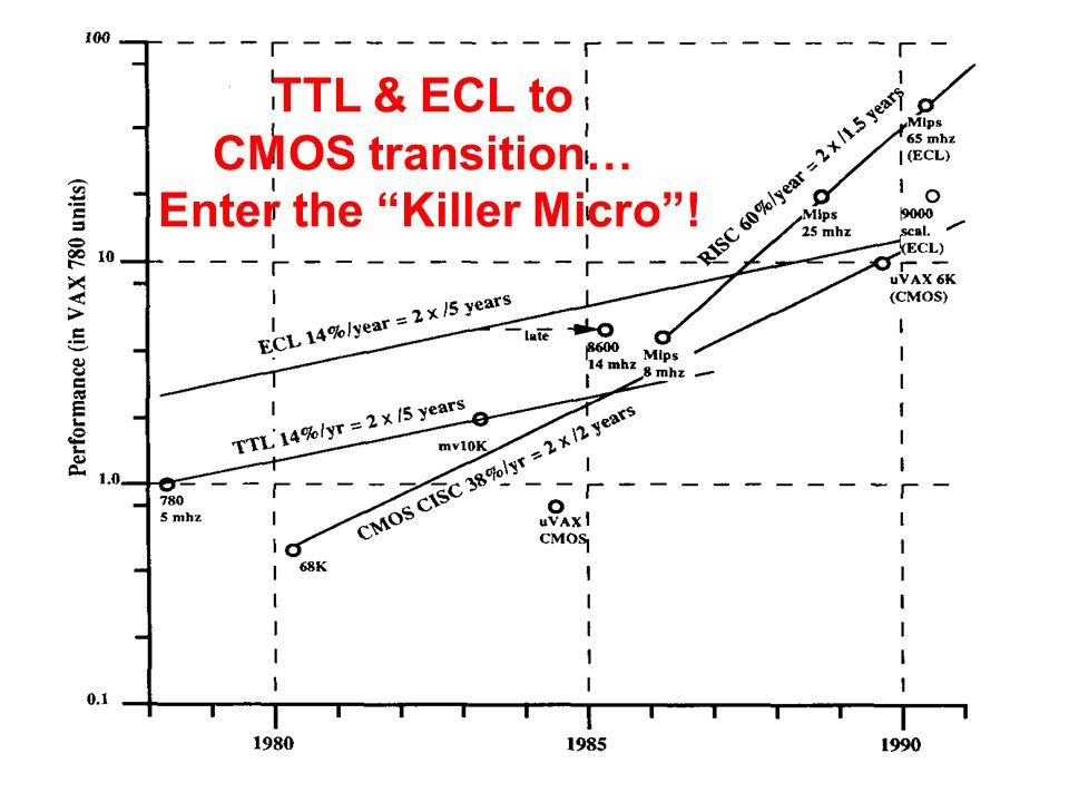 TTL & ECL to CMOS transition… Enter the Killer Micro !