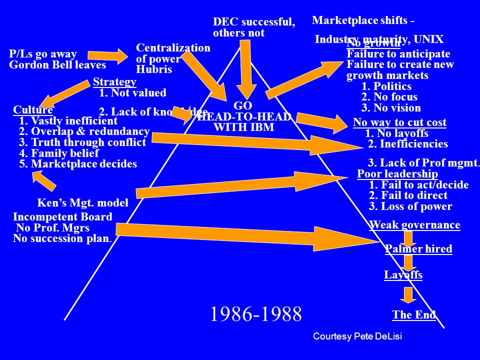 1986-1988 DEC successful, others not Marketplace shifts -