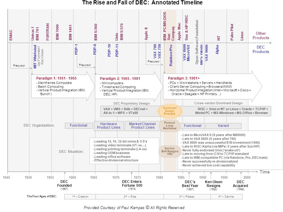 The Rise and Fall of DEC: Annotated Timeline
