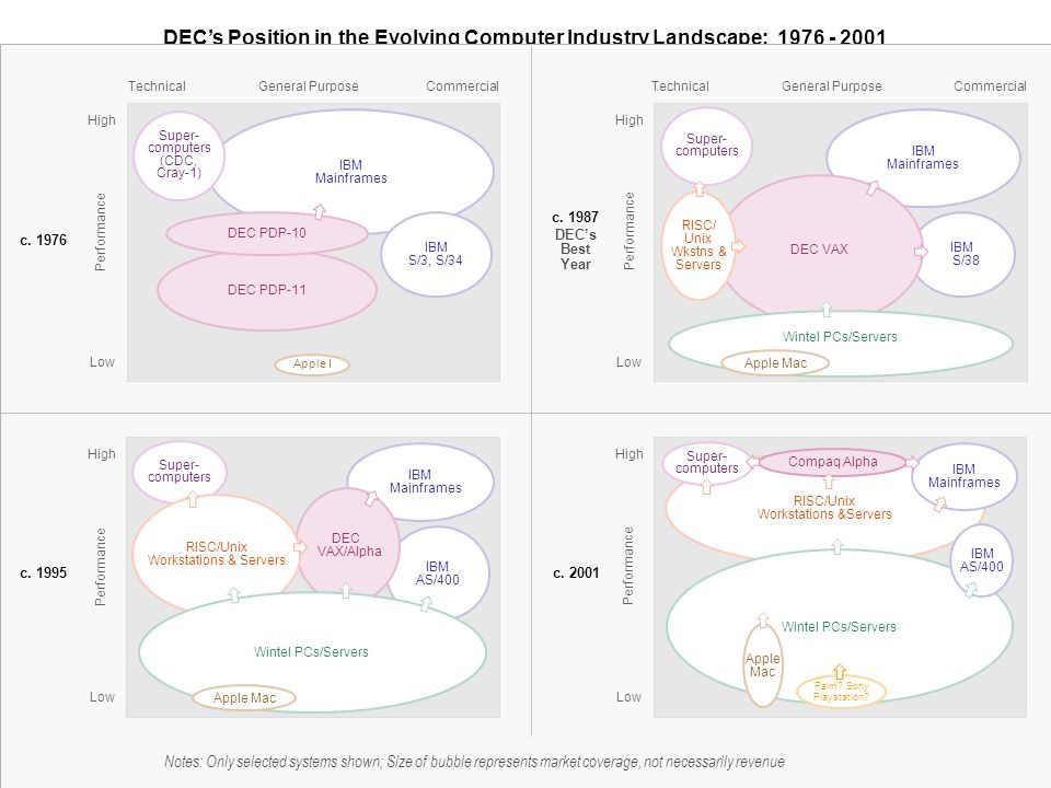 DEC's Position in the Evolving Computer Industry Landscape: 1976 - 2001