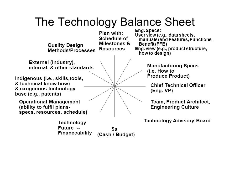 The Technology Balance Sheet