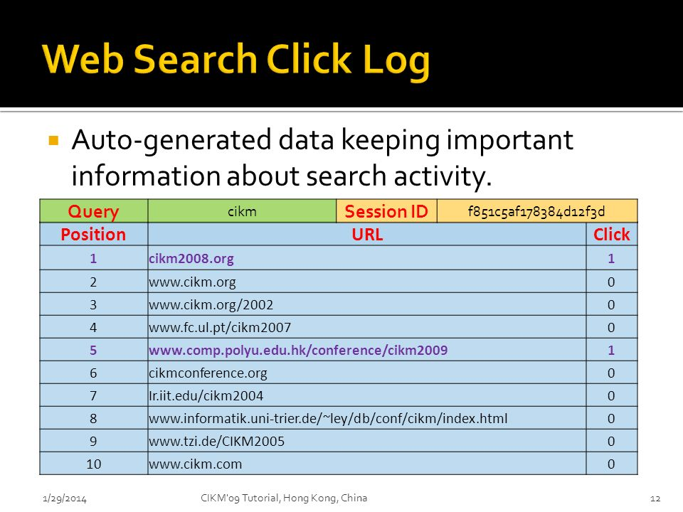 Web Search Click Log Auto-generated data keeping important information about search activity. Query.