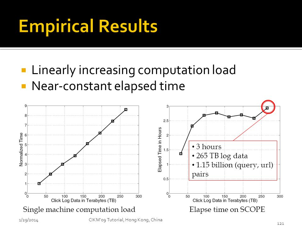 Empirical Results Linearly increasing computation load