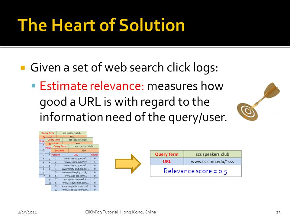 The Heart of Solution Given a set of web search click logs: