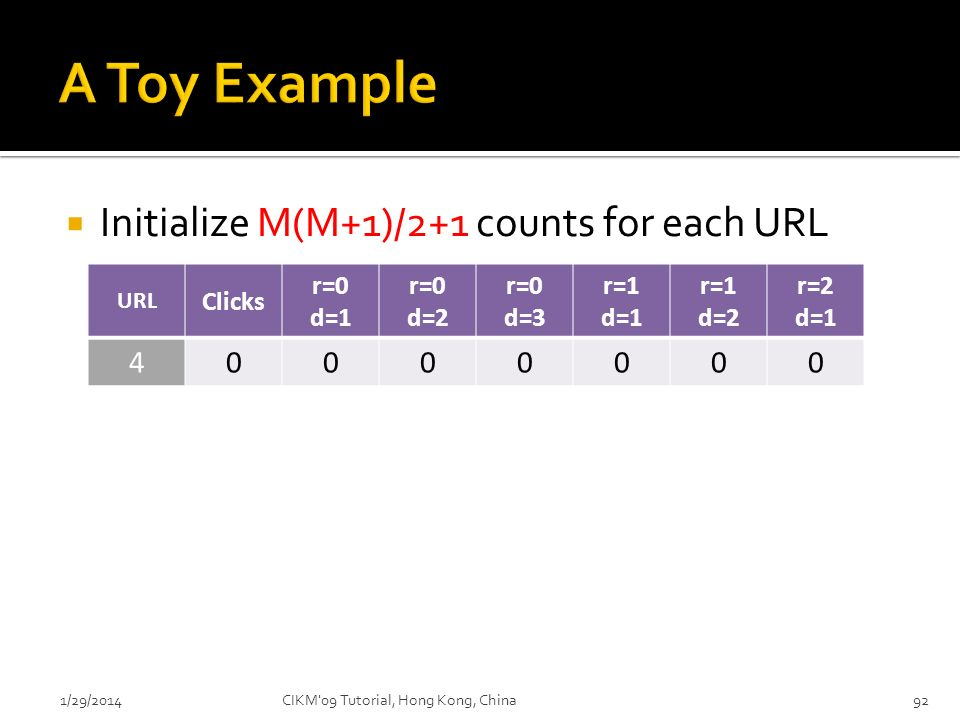 A Toy Example Initialize M(M+1)/2+1 counts for each URL 4 Clicks
