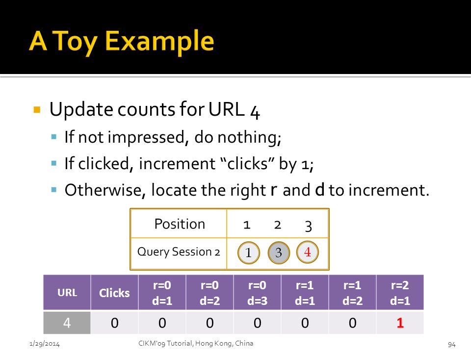 A Toy Example Update counts for URL 4 If not impressed, do nothing;