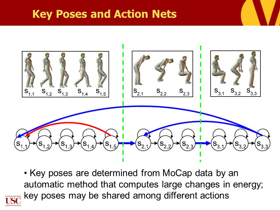 Key Poses and Action Nets