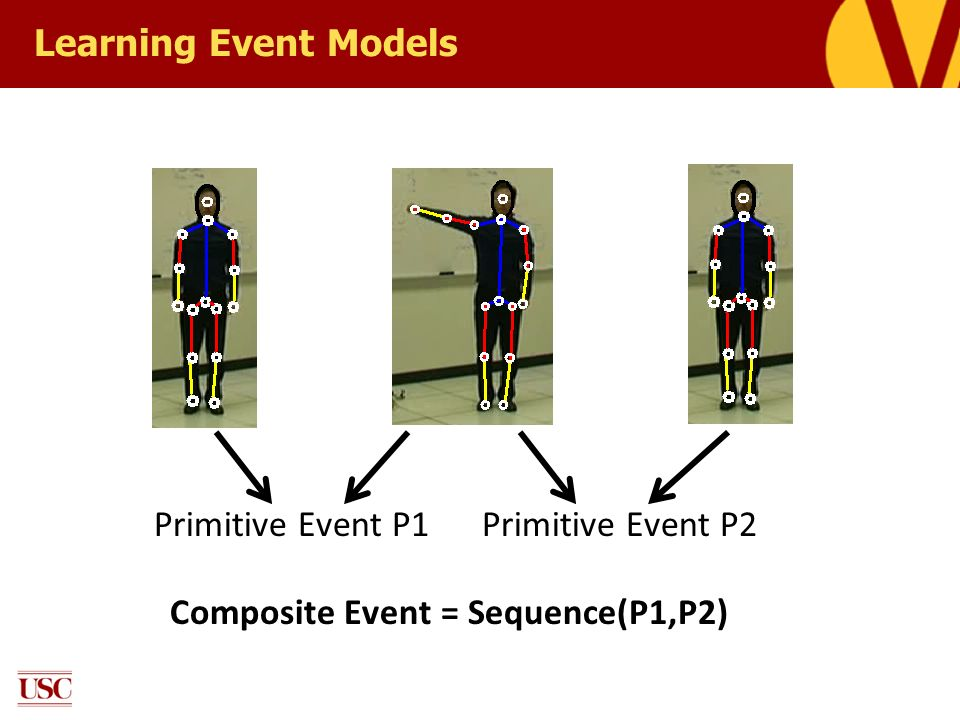 Learning Event Models Primitive Event P1 Primitive Event P2 Composite Event = Sequence(P1,P2)