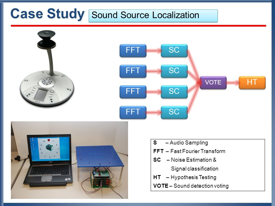 Case Study Sound Source Localization FFT SC FFT SC HT FFT SC FFT SC