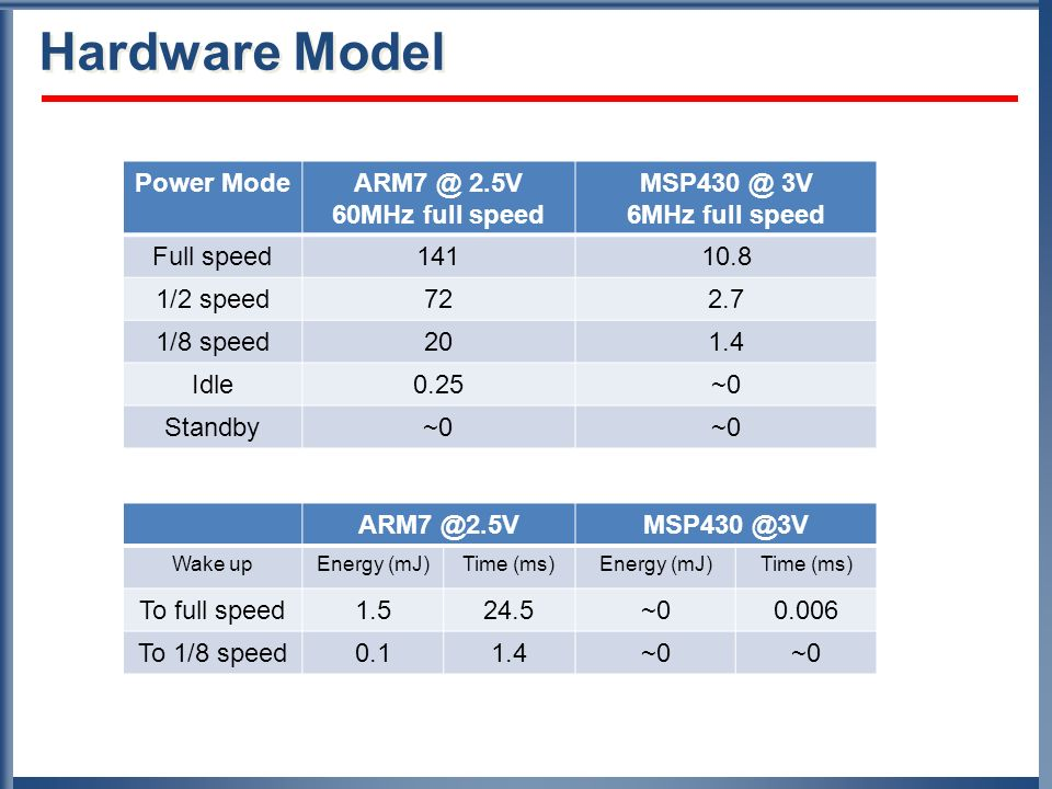 Hardware Model Power Mode ARM7 @ 2.5V 60MHz full speed MSP430 @ 3V