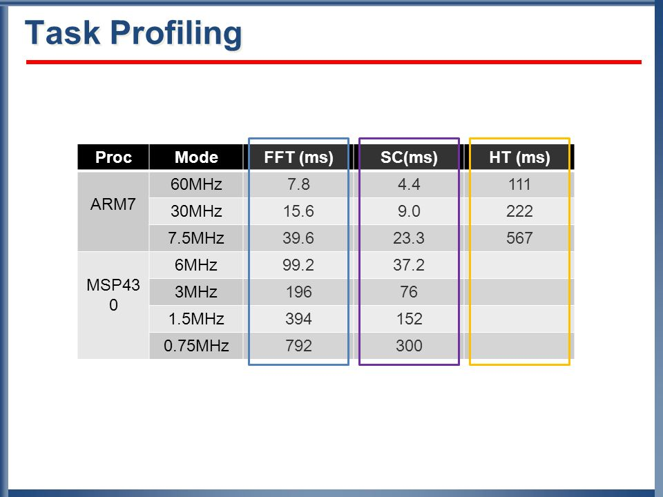 Task Profiling Proc Mode FFT (ms) SC(ms) HT (ms) ARM7 60MHz 7.8 4.4