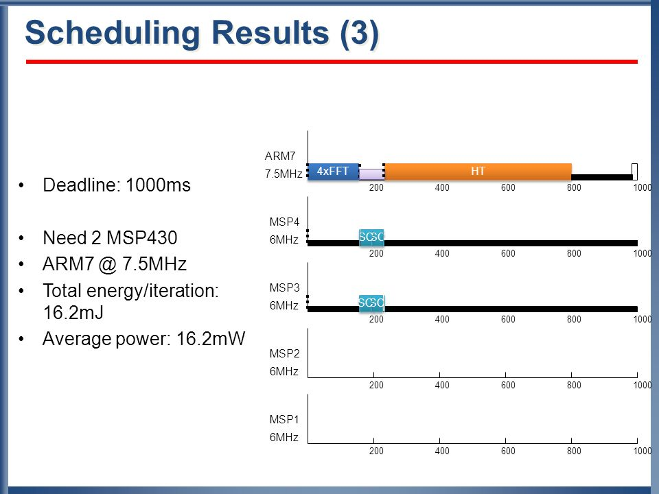 Scheduling Results (3) Deadline: 1000ms Need 2 MSP MHz