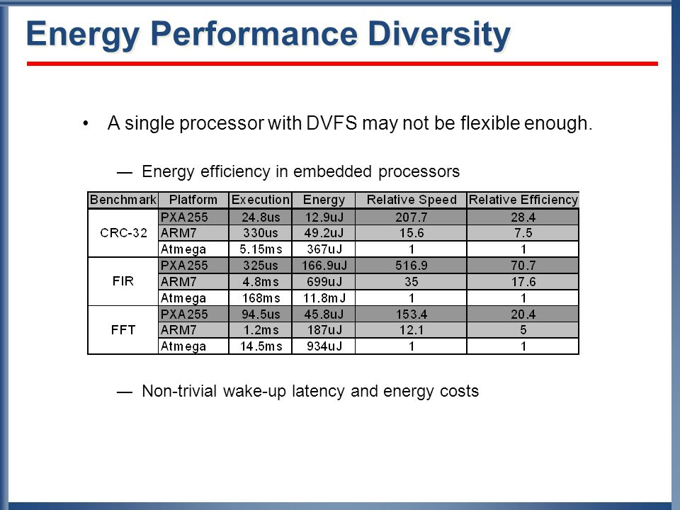 Energy Performance Diversity