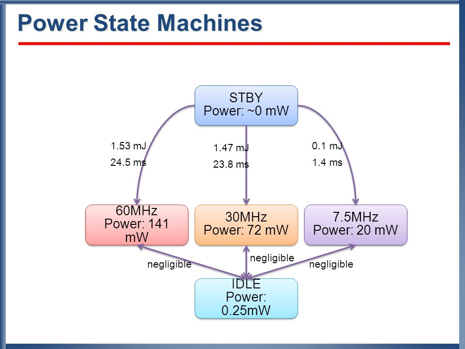 Power State Machines STBY Power: ~0 mW IDLE Power: 0.25mW