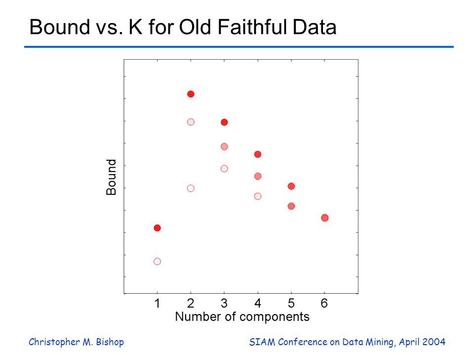 Bound vs. K for Old Faithful Data