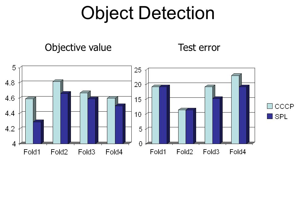Object Detection Objective value Test error