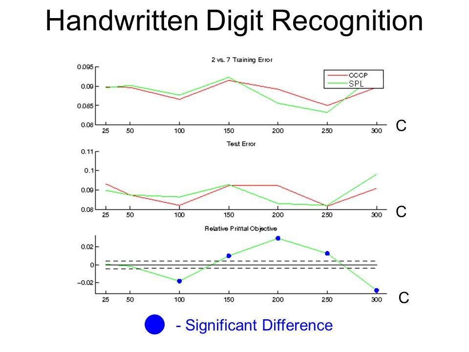 Handwritten Digit Recognition