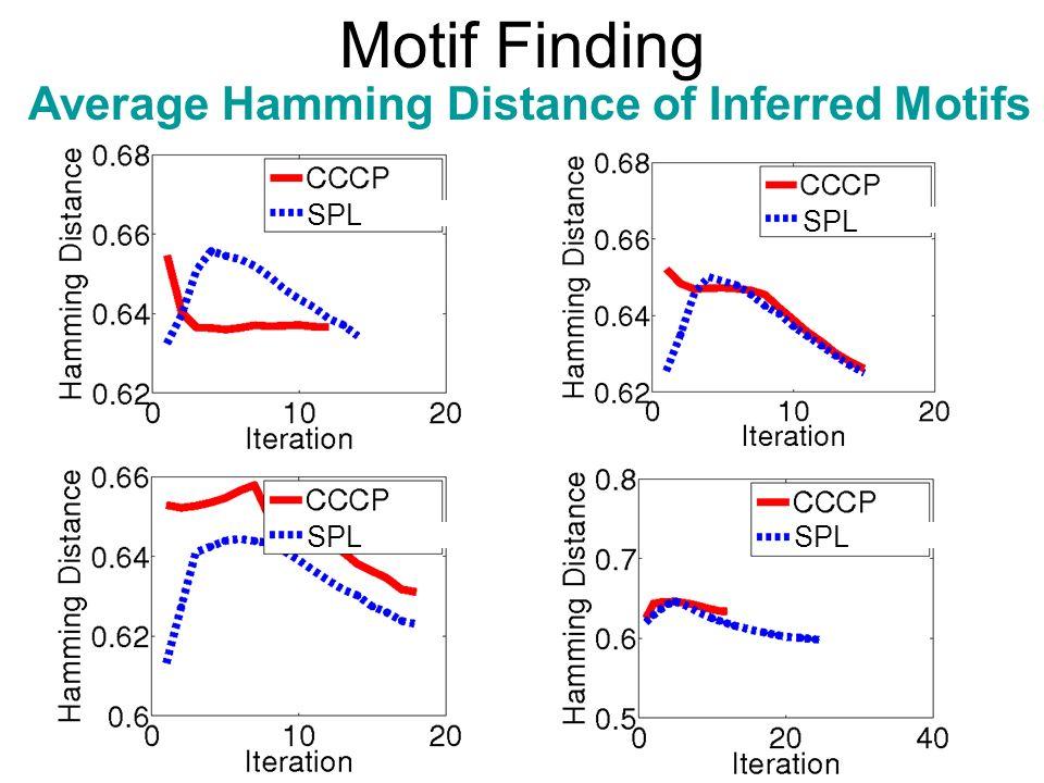 Motif Finding Average Hamming Distance of Inferred Motifs SPL SPL SPL