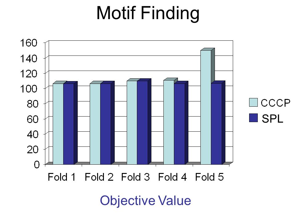 Motif Finding SPL Objective Value
