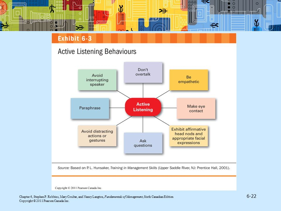 Active listening is enhanced by developing empathy with the sender—that is, by placing yourself in the sender's position. Specific behaviours that active listeners demonstrate are listed in Exhibit 6.3 contained in section 'Overcoming the Barriers' found in 'Interpersonal Communication'.