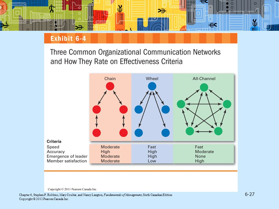 Exhibit 6.4 contained in section 'Organizational Communication Networks' found in 'Organizational Communication' illustrates three common communication networks.
