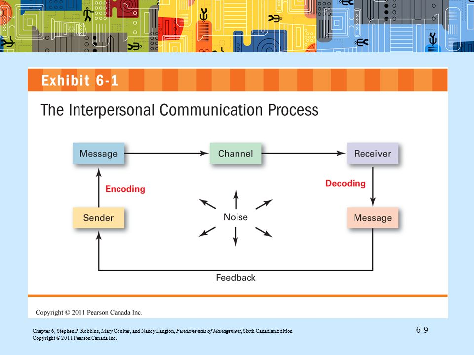 Exhibit 6.1 found in 'Interpersonal Communication' illustrates the seven elements of the communication process: the communication source, the message, encoding, the channel, decoding, the receiver, and feedback. Note that the entire process is susceptible to noise—disturbances that interfere with the transmission, receipt, or feedback of a message.
