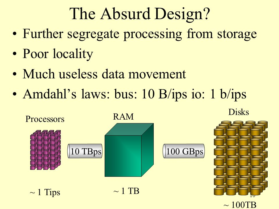 The Absurd Design Further segregate processing from storage