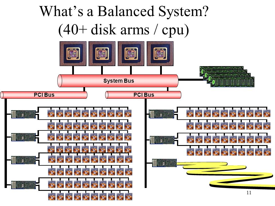 What's a Balanced System (40+ disk arms / cpu)