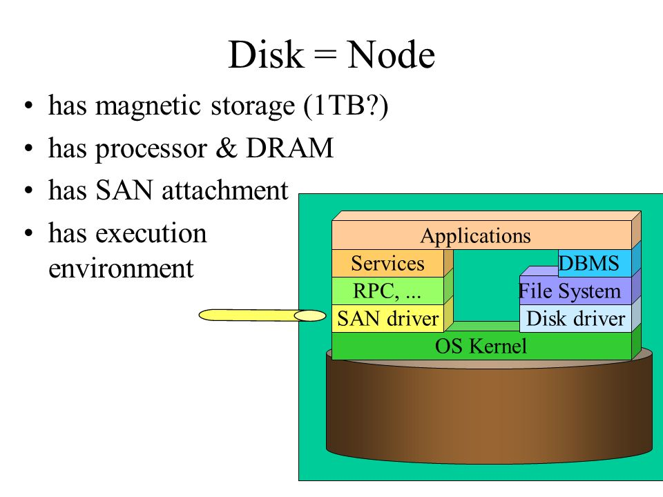 Disk = Node has magnetic storage (1TB ) has processor & DRAM