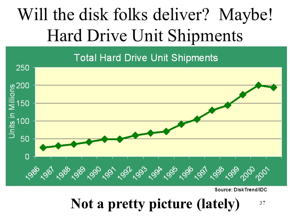 Will the disk folks deliver Maybe! Hard Drive Unit Shipments