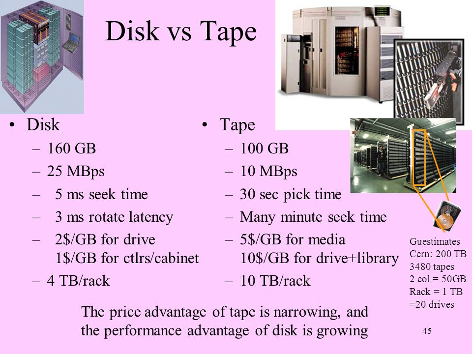 Disk vs Tape Disk Tape 160 GB 25 MBps 5 ms seek time
