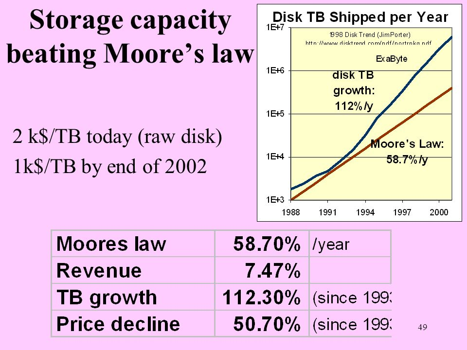 Storage capacity beating Moore's law