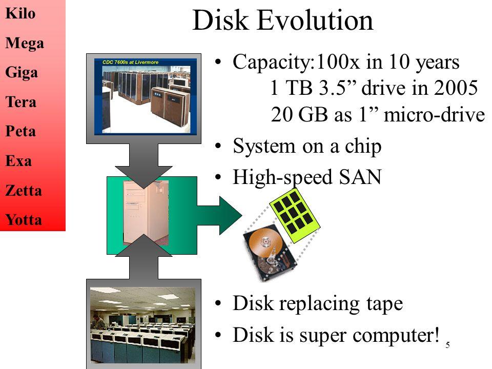 Disk Evolution Kilo. Mega. Giga. Tera. Peta. Exa. Zetta. Yotta.