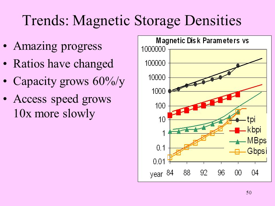 Trends: Magnetic Storage Densities