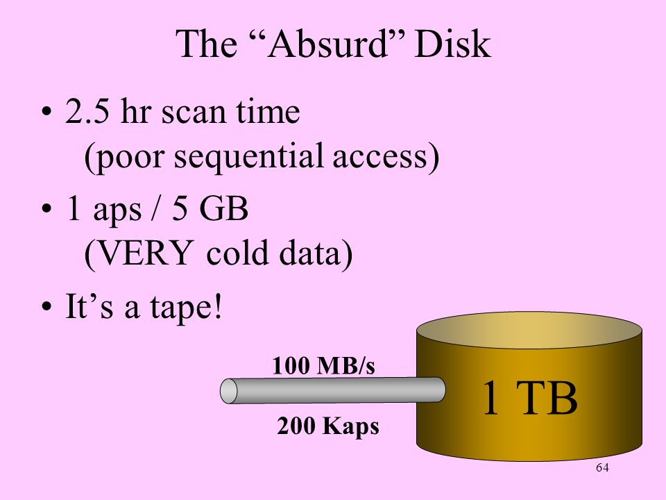 1 TB The Absurd Disk 2.5 hr scan time (poor sequential access)