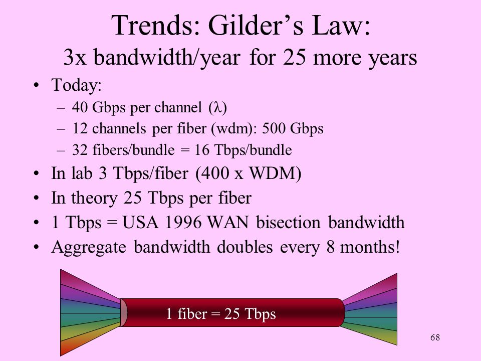 Trends: Gilder's Law: 3x bandwidth/year for 25 more years