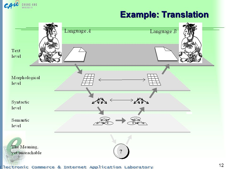Example: Translation
