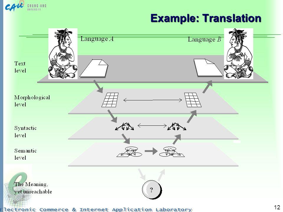 Example: Translation