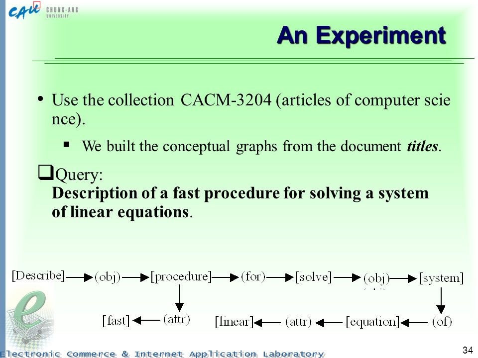 An Experiment Use the collection CACM-3204 (articles of computer science). We built the conceptual graphs from the document titles.