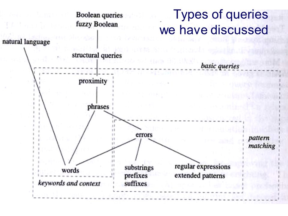 Types of queries we have discussed