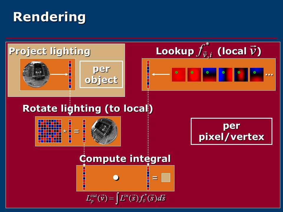 Rendering Lookup (local ) Project lighting per object * =